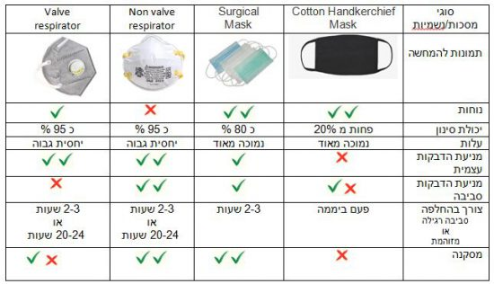 מסכת וירוס קורונה נשמית respiratory mask